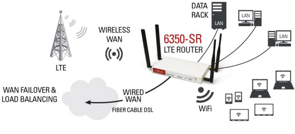 LTE-Connectivity